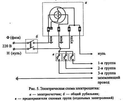 Правила монтажа электрощита